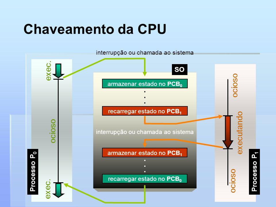 Chaveamento da CPU exec. executando ocioso . SO Processo P0