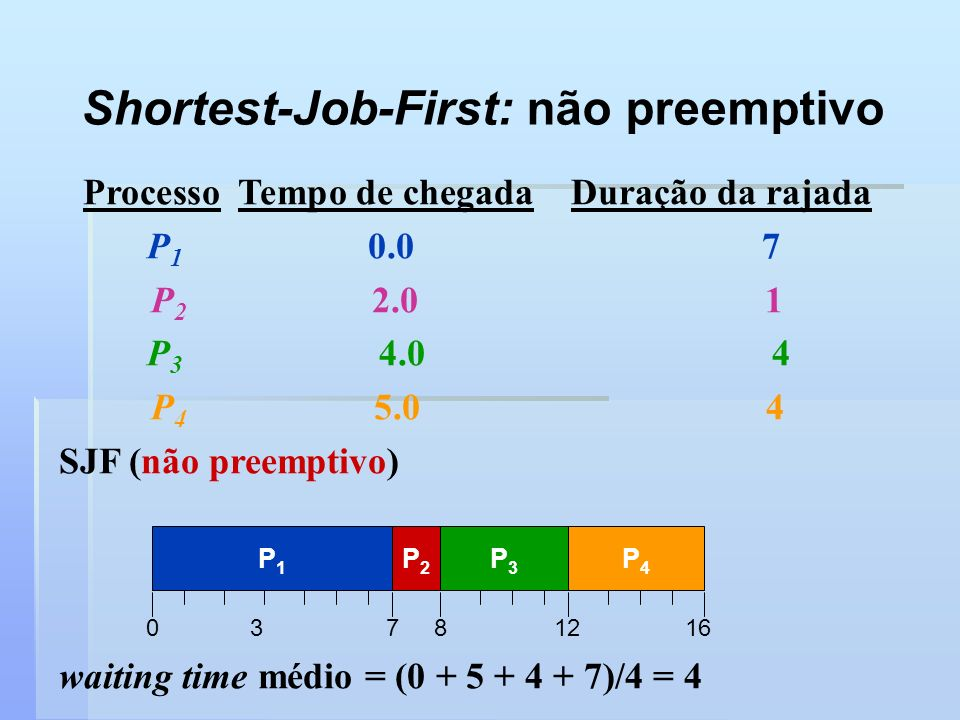 Shortest-Job-First: não preemptivo