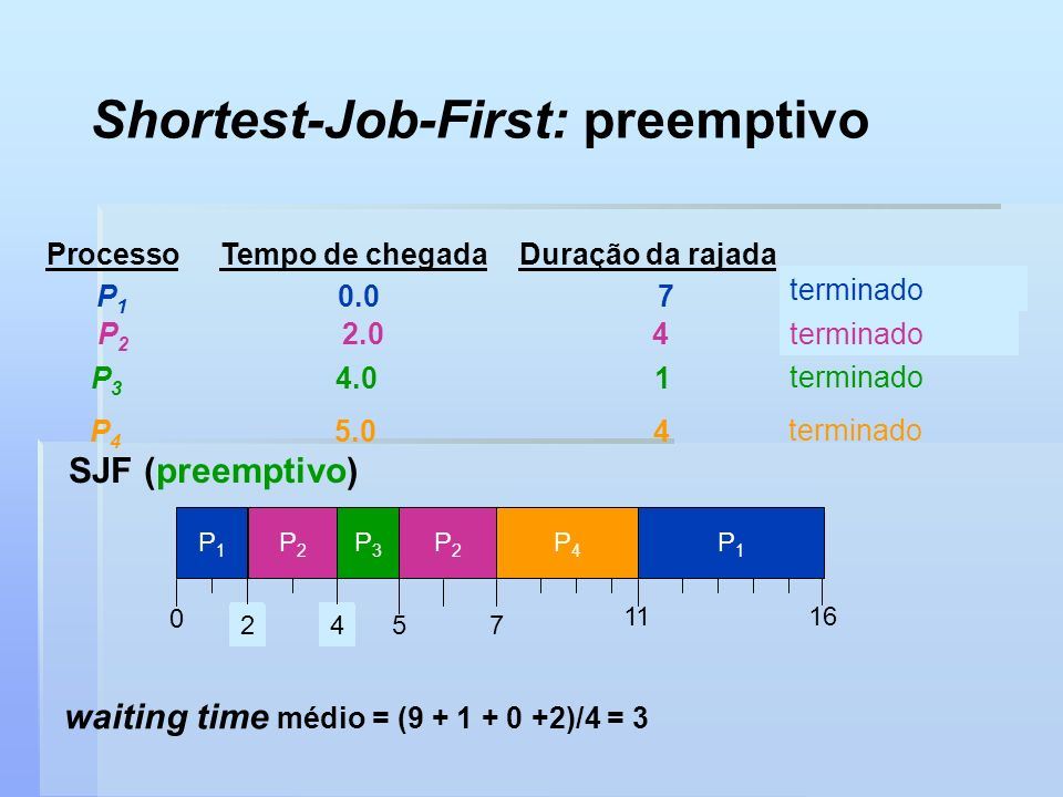 Shortest-Job-First: preemptivo