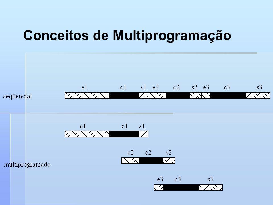 Conceitos de Multiprogramação