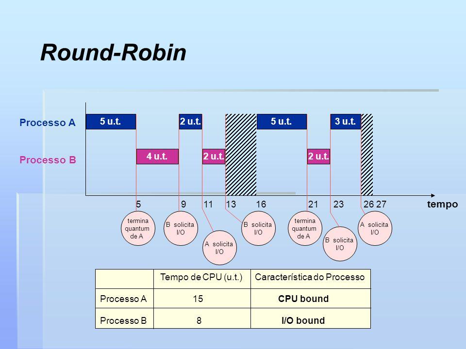 Round-Robin Processo A Processo B tempo 5 u.t. 4 u.t. 2 u.t. 2 u.t.