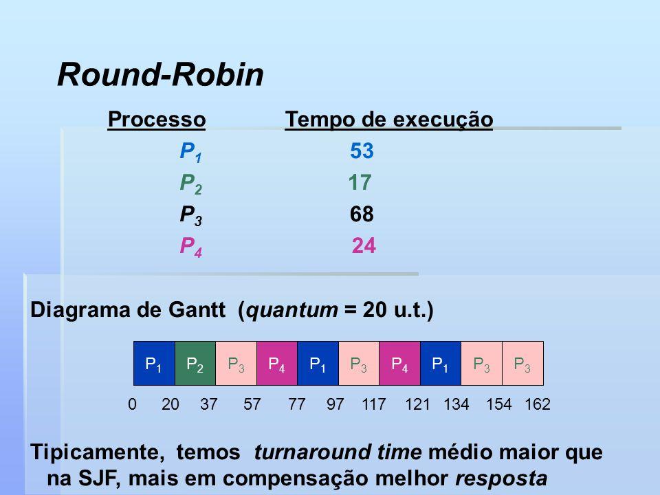 Round-Robin Processo Tempo de execução P1 53 P2 17 P3 68 P4 24