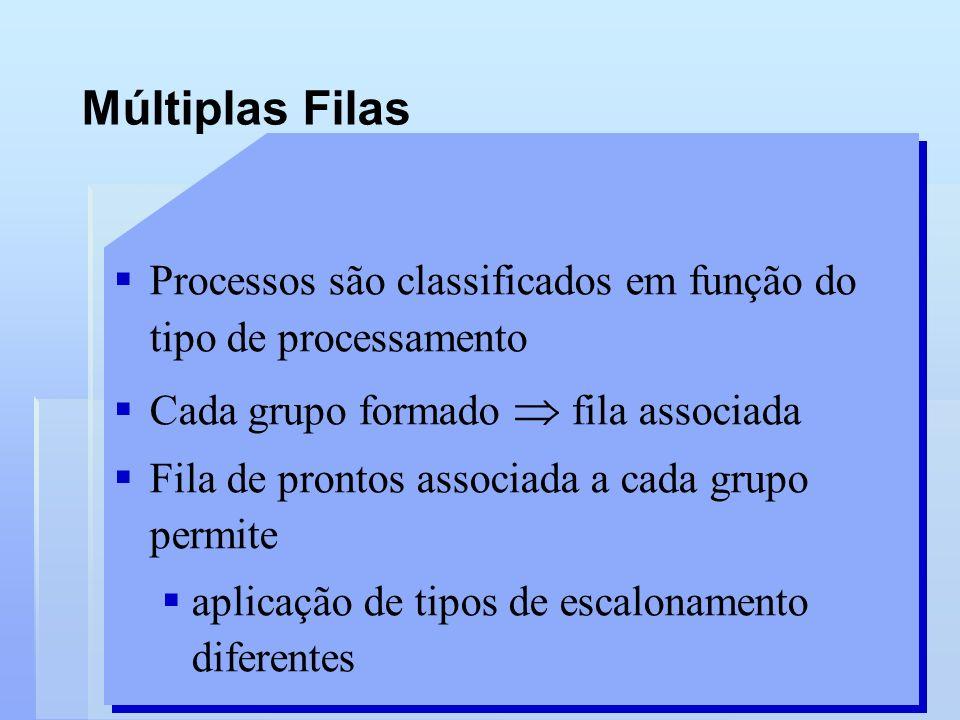 Múltiplas Filas Processos são classificados em função do tipo de processamento. Cada grupo formado  fila associada.