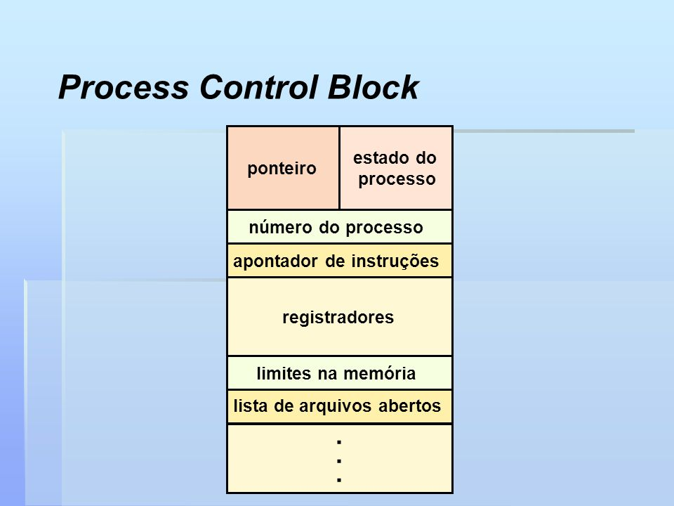 Process Control Block . registradores número do processo