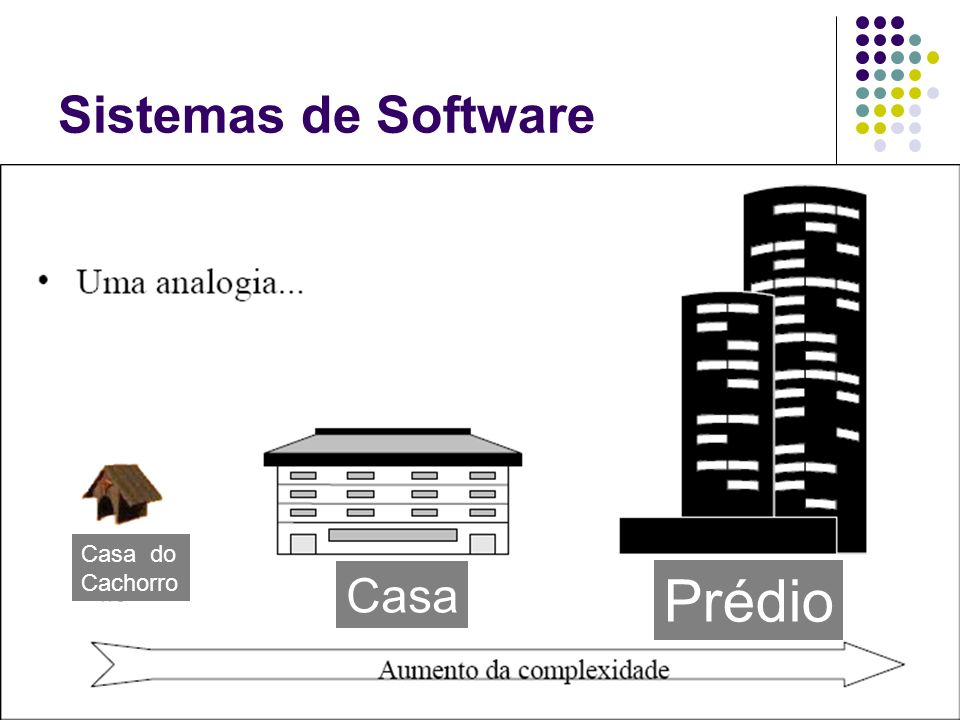 Sistemas de Software Casa do Cachorro Casa Prédio