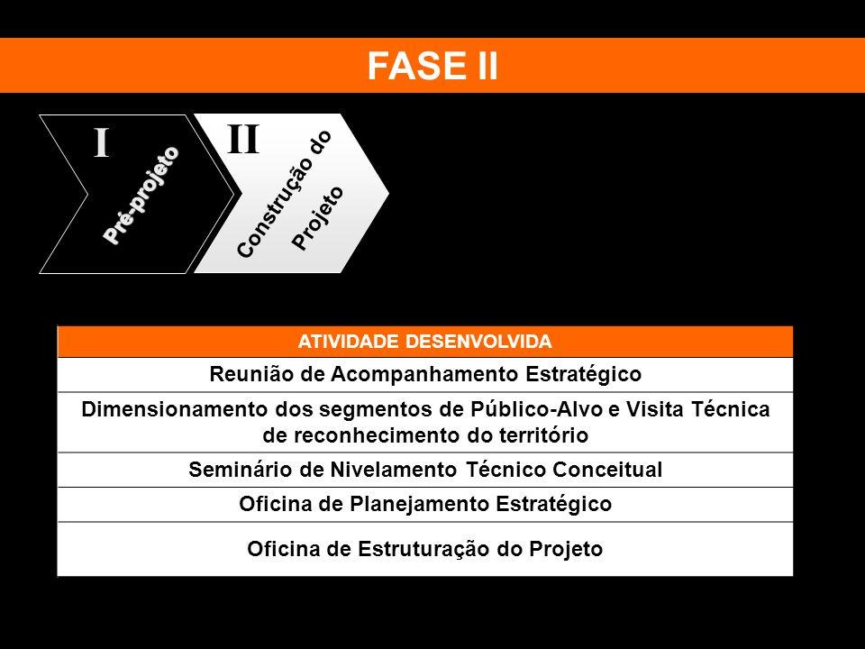 II I FASE II Construção do Pré-projeto Projeto