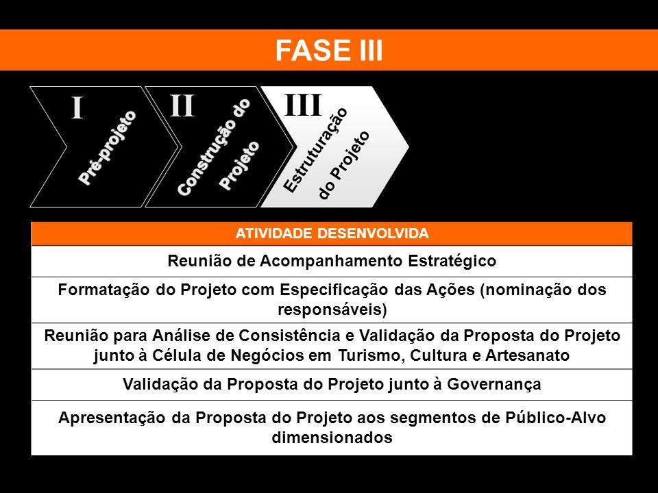 II III I FASE III Construção do Estruturação Pré-projeto