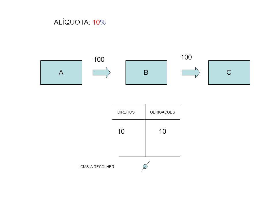 ALÍQUOTA: 10% 100 100 A B C DIREITOS OBRIGAÇÕES 10 10 ICMS A RECOLHER