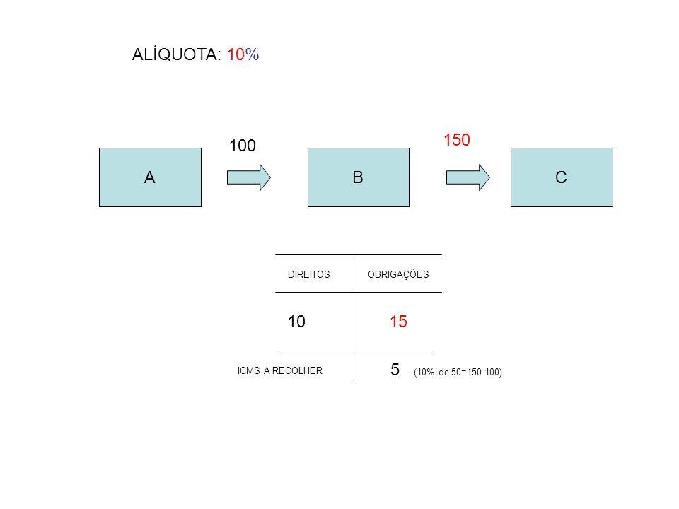 ALÍQUOTA: 10% 150 100 A B C 10 15 5 (10% de 50=150-100) DIREITOS
