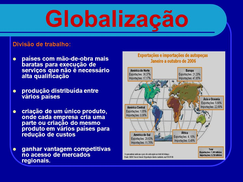 Globalização Divisão de trabalho: