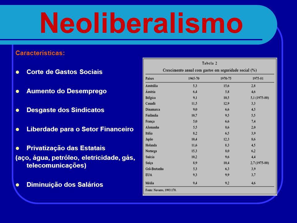Neoliberalismo Características: Corte de Gastos Sociais