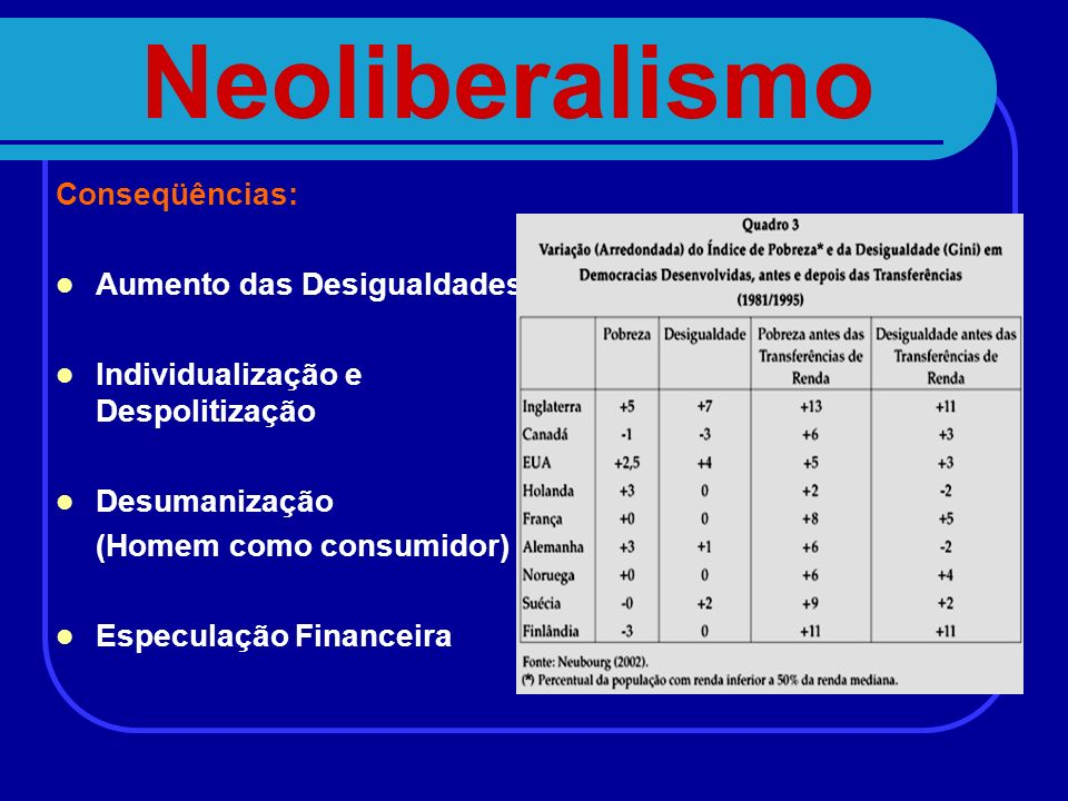 Neoliberalismo Conseqüências: Aumento das Desigualdades