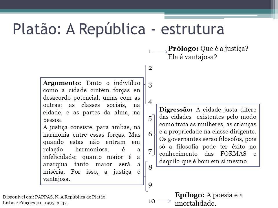 Platão: A República - estrutura