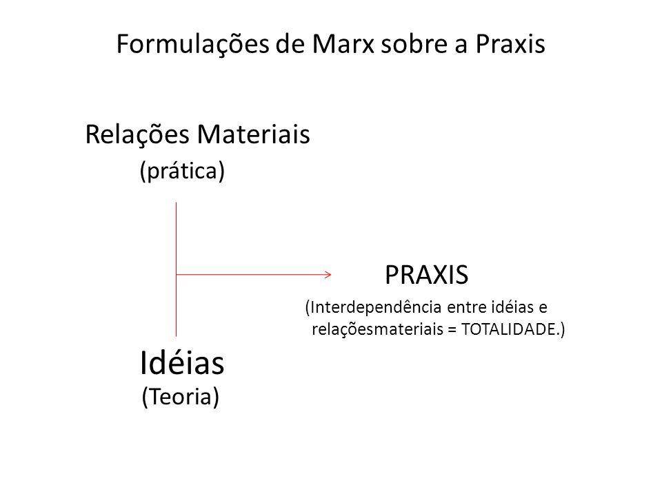 Formulações de Marx sobre a Praxis