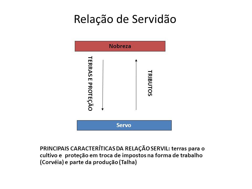 Relação de Servidão Nobreza TERRAS E PROTEÇÃO TRIBUTOS