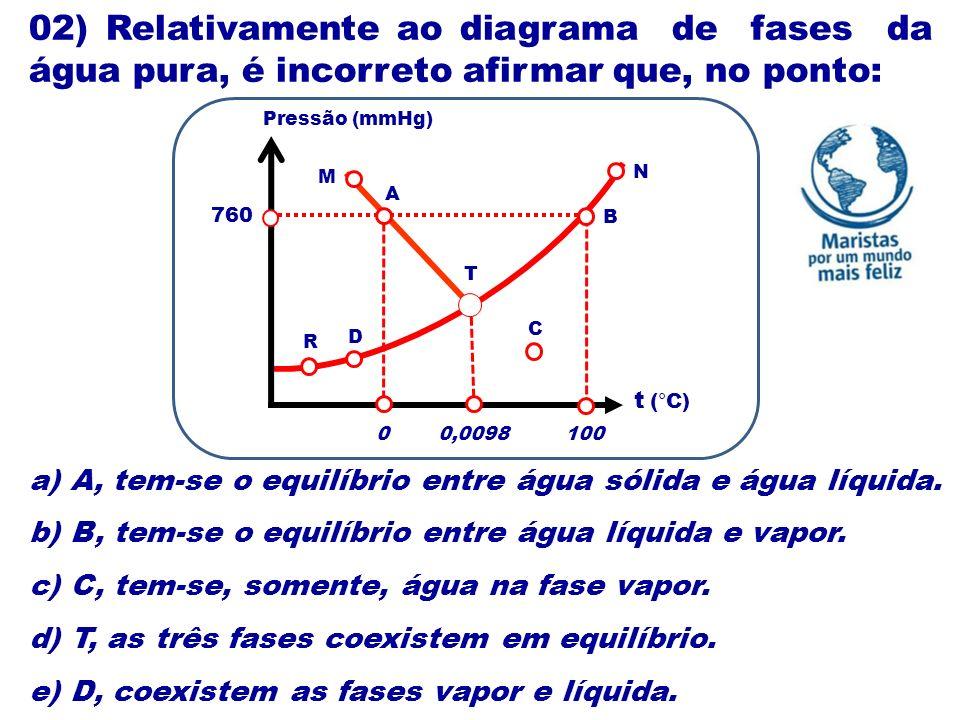 02) Relativamente ao diagrama de fases da água pura, é incorreto afirmar que, no ponto: