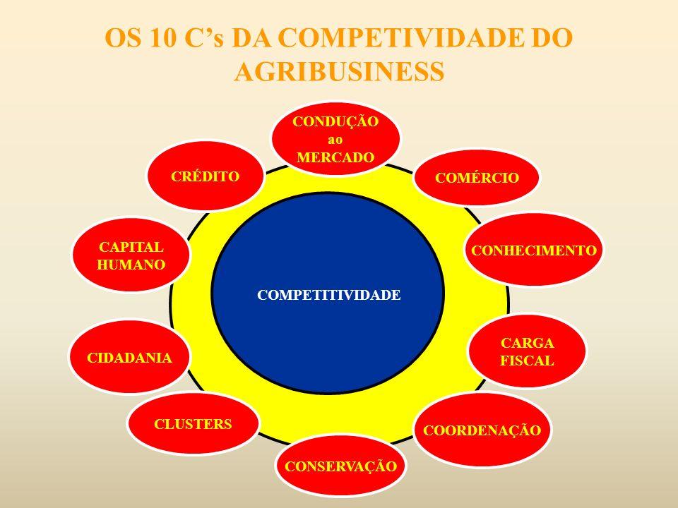 OS 10 C's DA COMPETIVIDADE DO AGRIBUSINESS
