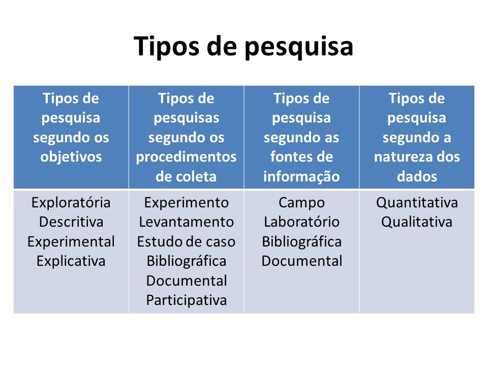 Tipos de pesquisa Tipos de pesquisa segundo os objetivos