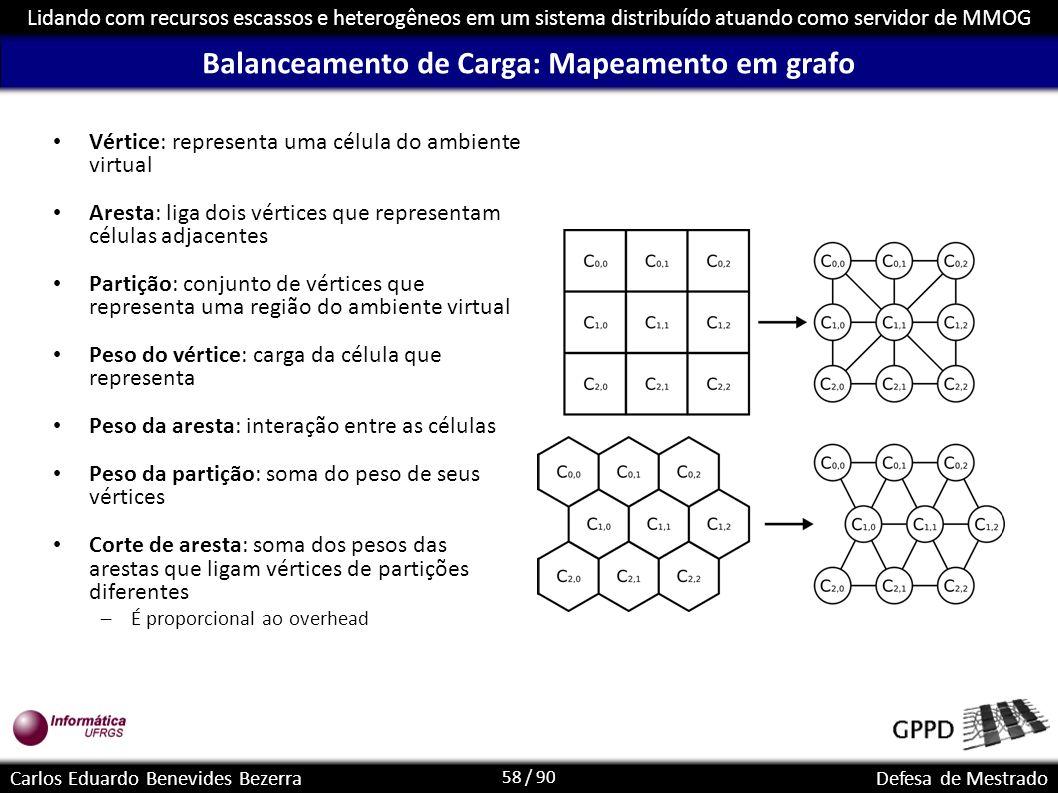 Balanceamento de Carga: Mapeamento em grafo