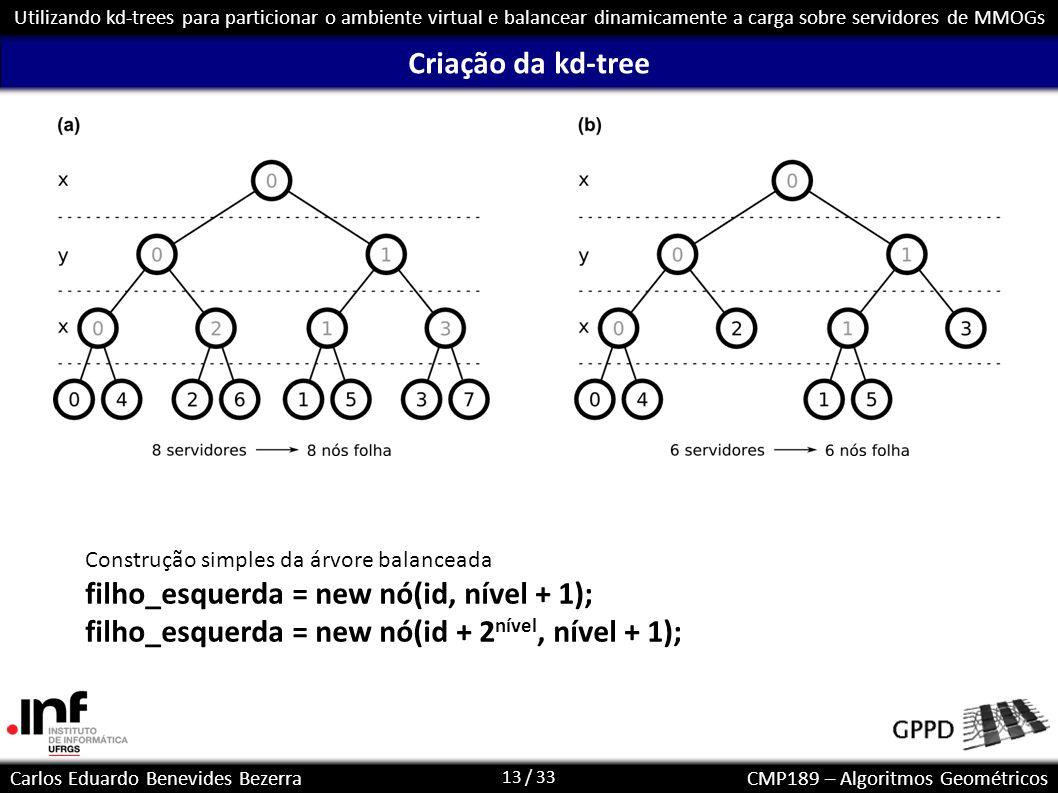 filho_esquerda = new nó(id, nível + 1);