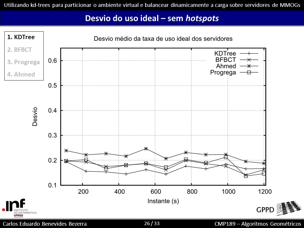 Desvio do uso ideal – sem hotspots