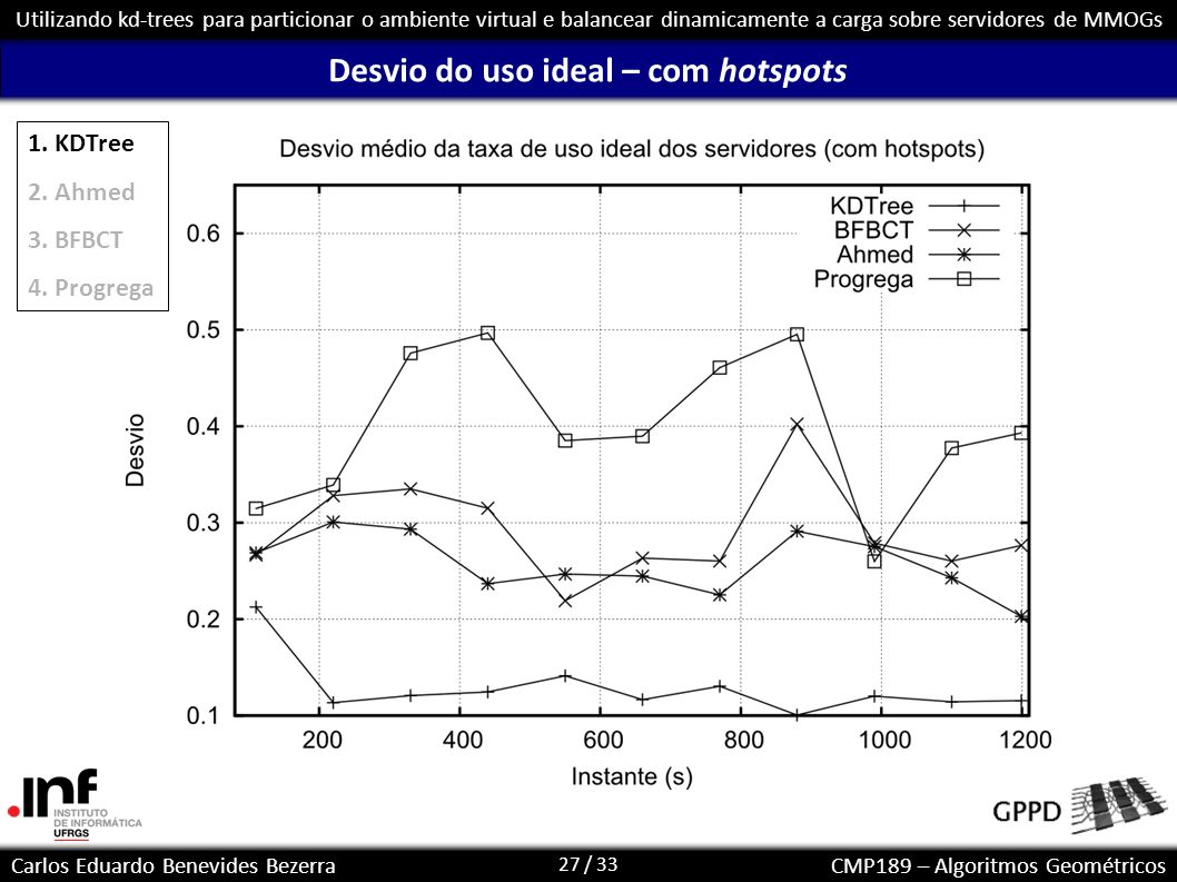 Desvio do uso ideal – com hotspots