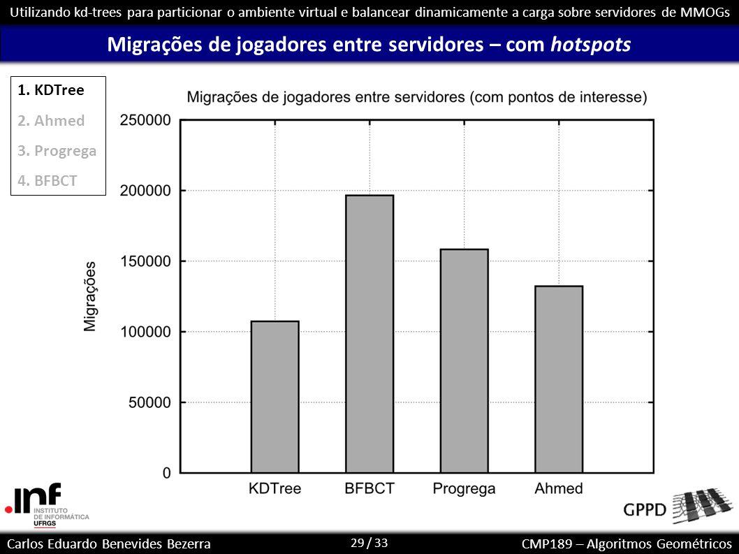 Migrações de jogadores entre servidores – com hotspots