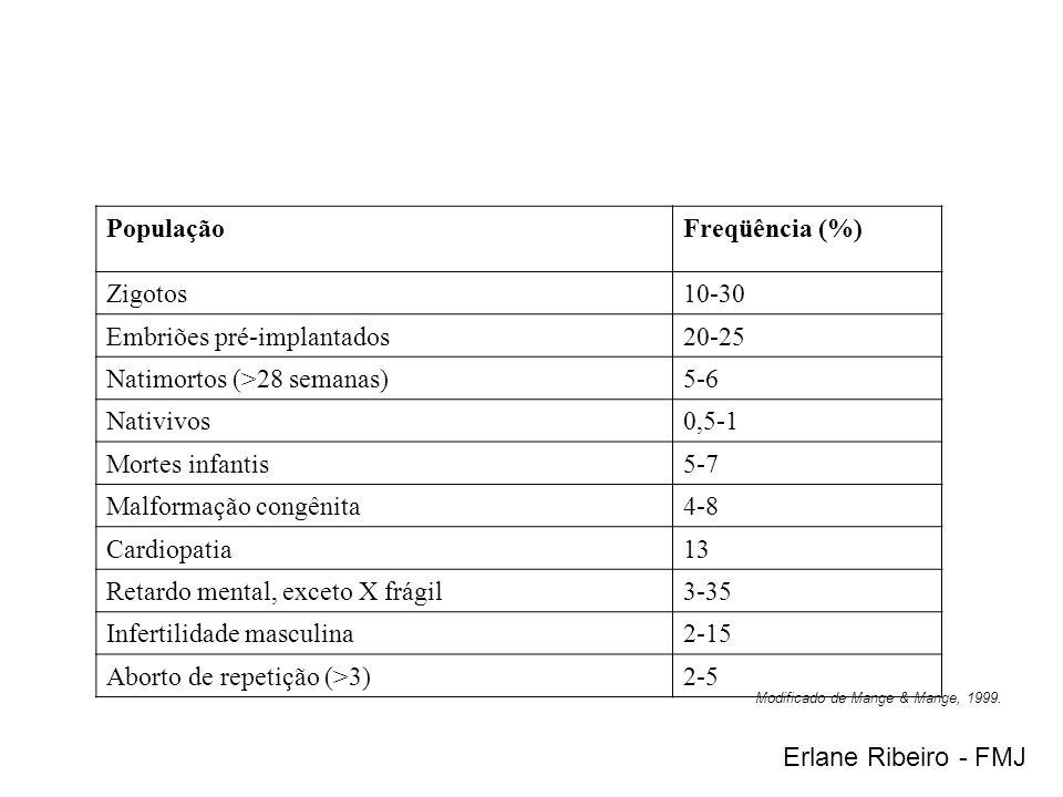 Embriões pré-implantados 20-25 Natimortos (>28 semanas) 5-6