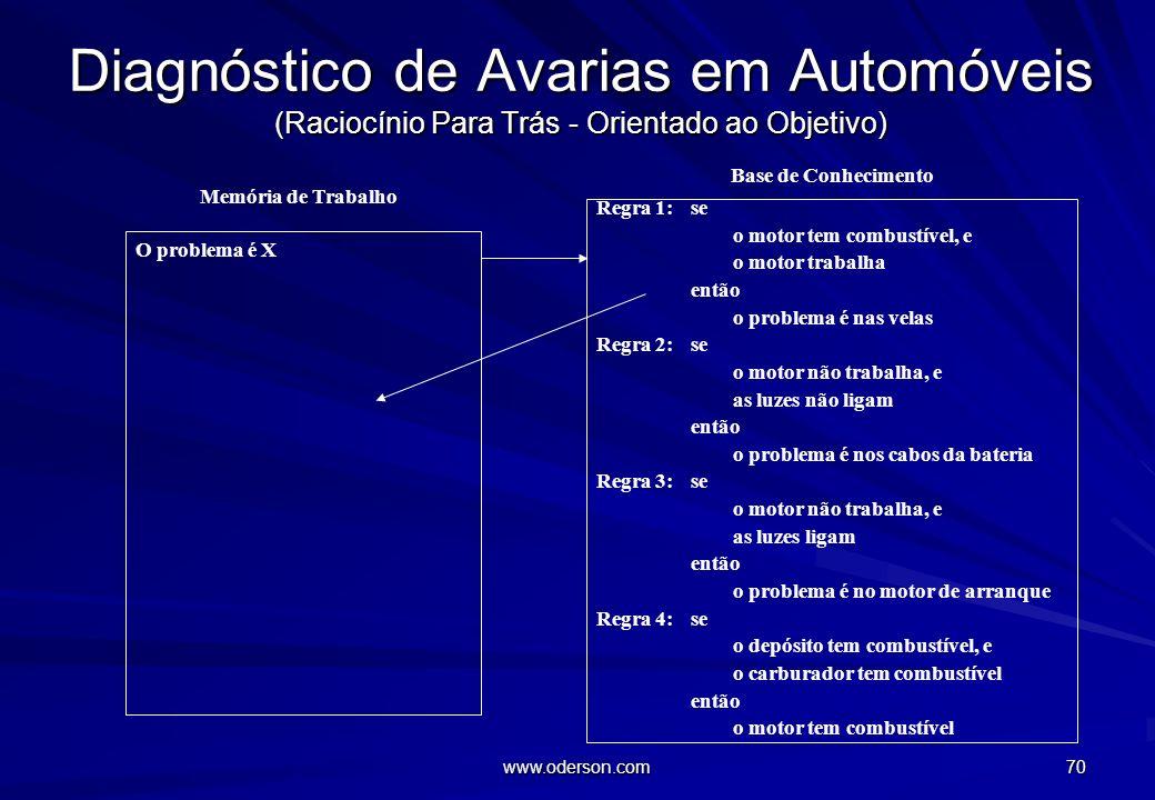 Diagnóstico de Avarias em Automóveis (Raciocínio Para Trás - Orientado ao Objetivo)