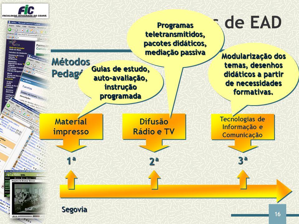 Gerações de EAD Métodos Pedagógicos 1ª 2ª 3ª Material impresso