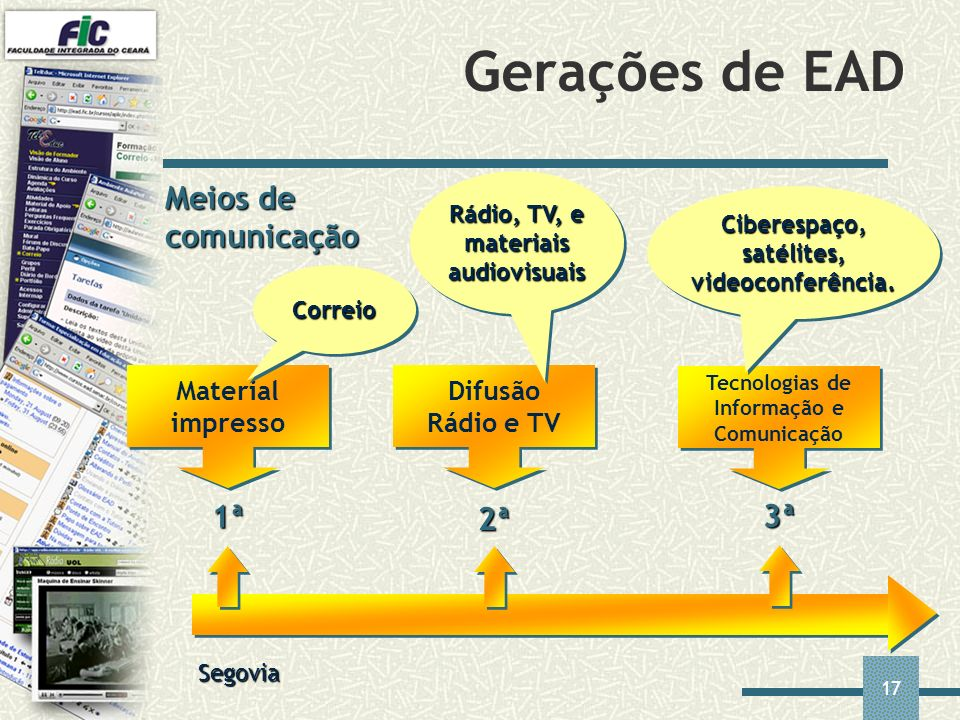 Gerações de EAD Meios de comunicação 1ª 2ª 3ª Material impresso
