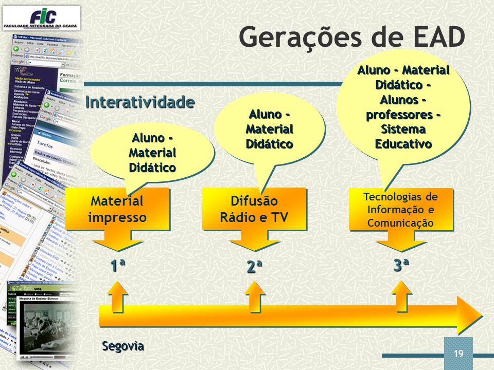Gerações de EAD Interatividade 1ª 2ª 3ª Material impresso