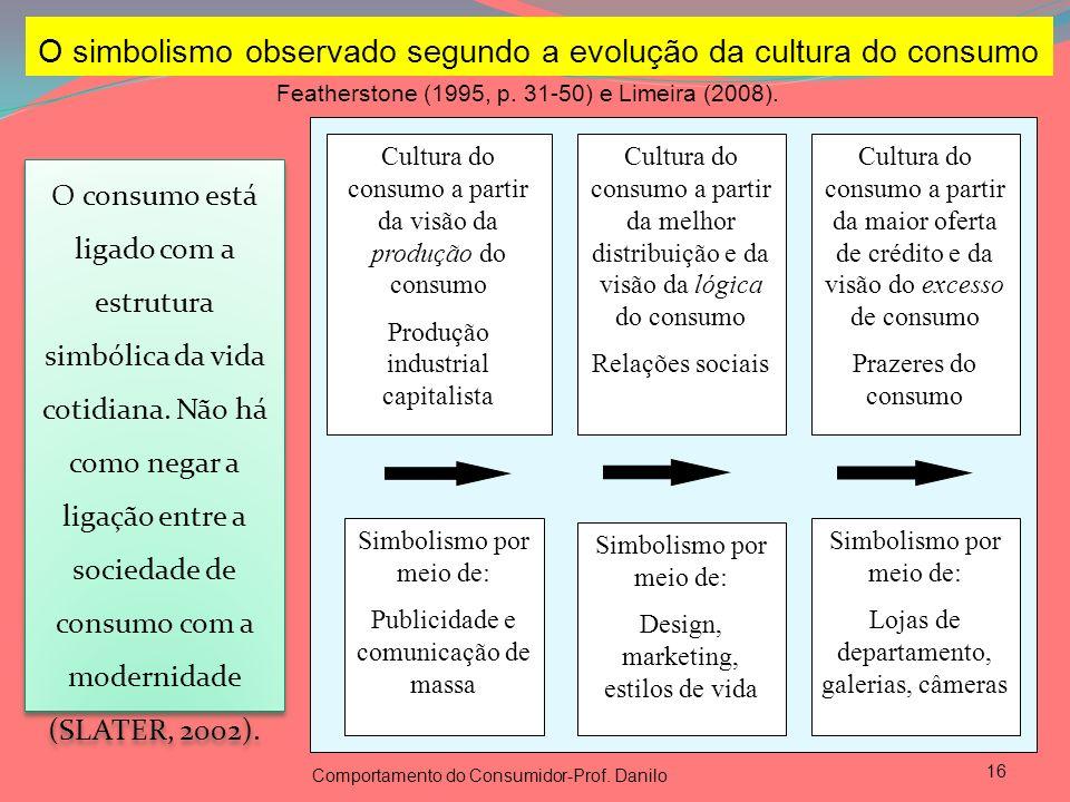 O simbolismo observado segundo a evolução da cultura do consumo