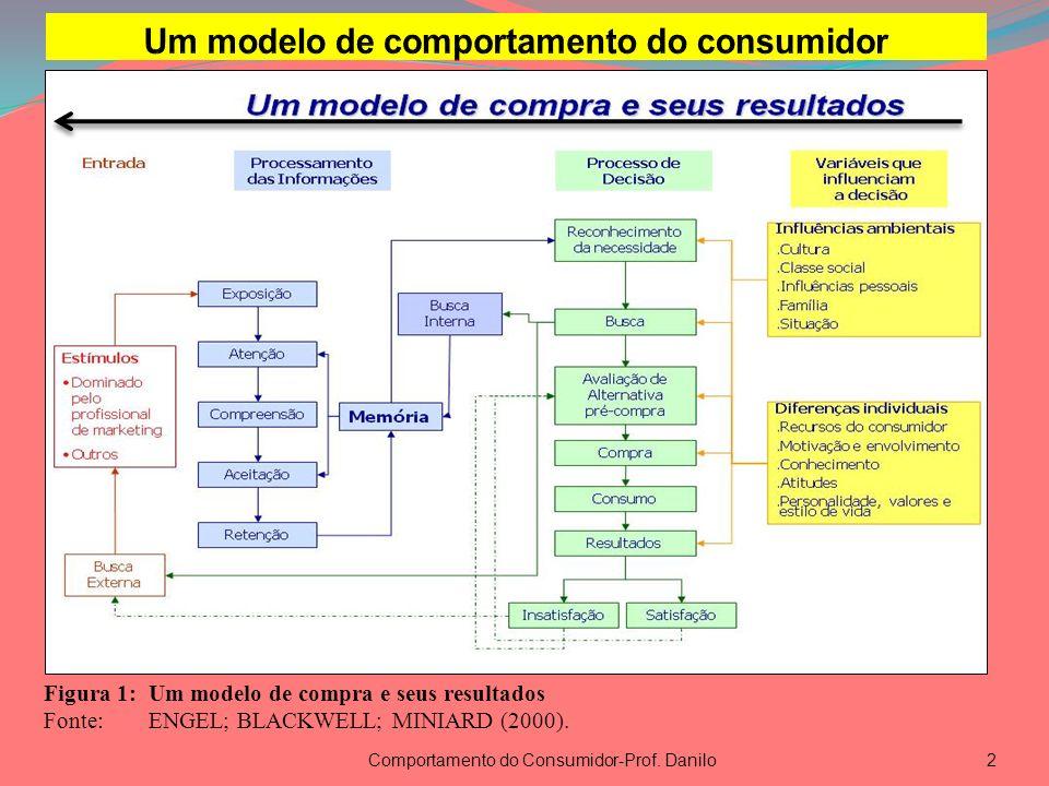 Um modelo de comportamento do consumidor