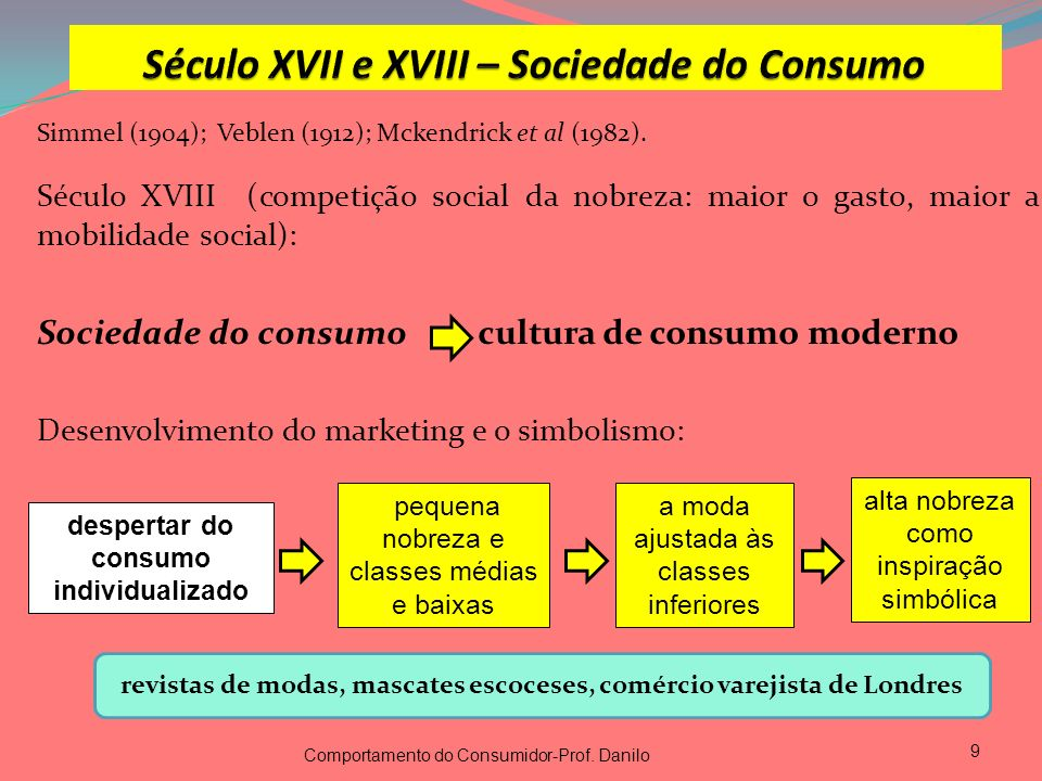 Século XVII e XVIII – Sociedade do Consumo