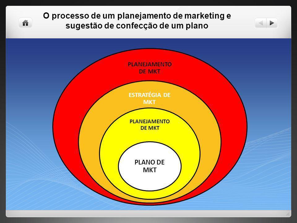 O processo de um planejamento de marketing e sugestão de confecção de um plano
