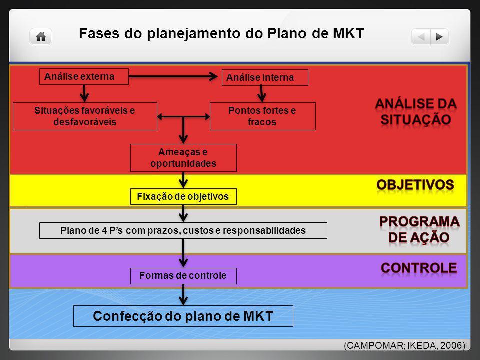 Fases do planejamento do Plano de MKT