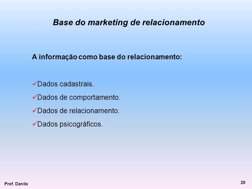 Base do marketing de relacionamento