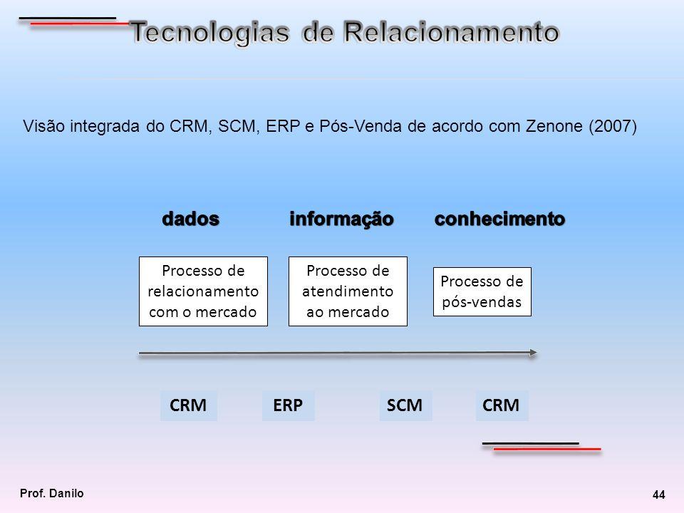 Tecnologias de Relacionamento