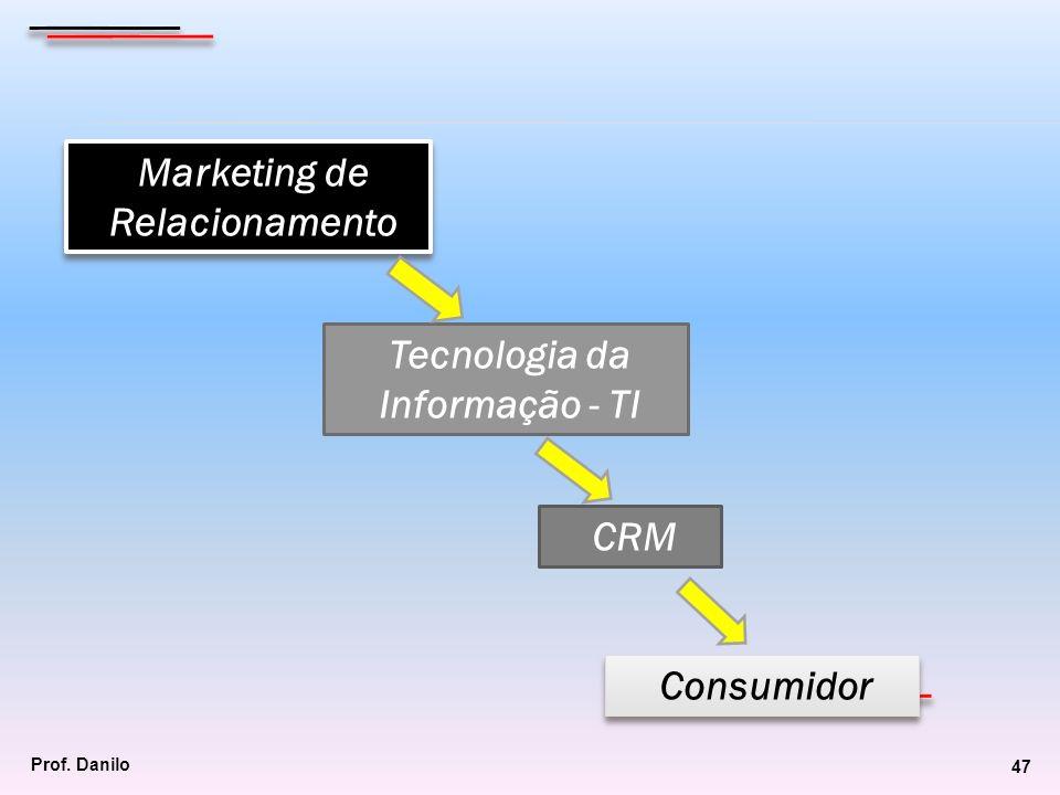 Marketing de Relacionamento Tecnologia da Informação - TI