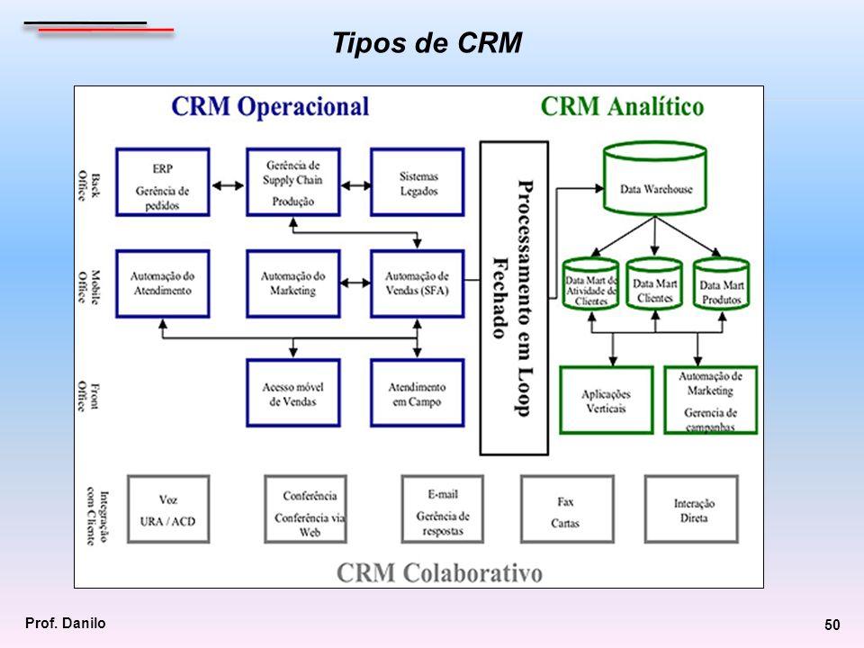 Tipos de CRM Prof. Danilo