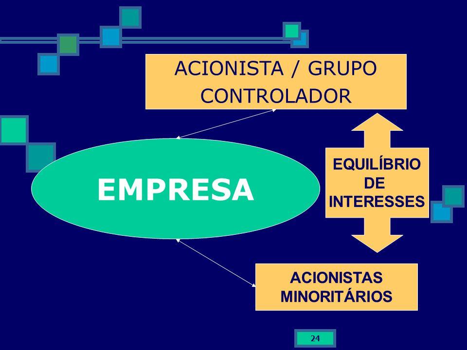EMPRESA ACIONISTA / GRUPO CONTROLADOR EQUILÍBRIO DE INTERESSES