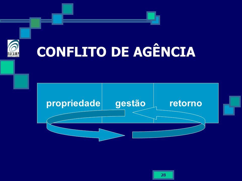 CONFLITO DE AGÊNCIA propriedade gestão retorno
