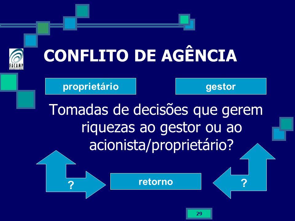 CONFLITO DE AGÊNCIA Tomadas de decisões que gerem riquezas ao gestor ou ao acionista/proprietário proprietário.