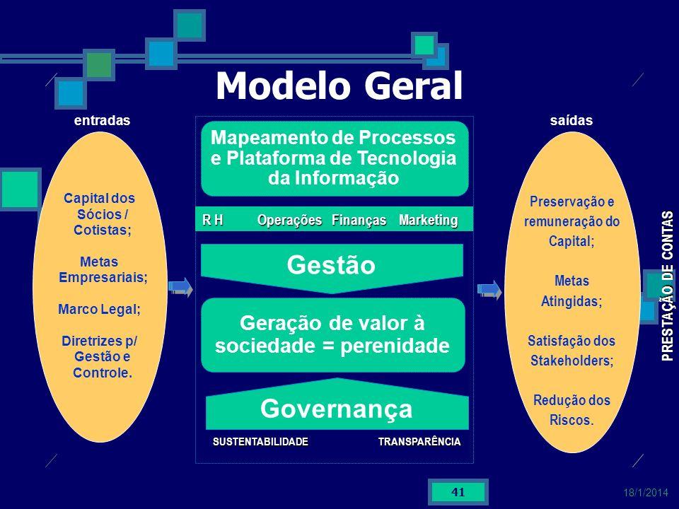Modelo Geral Gestão Governança