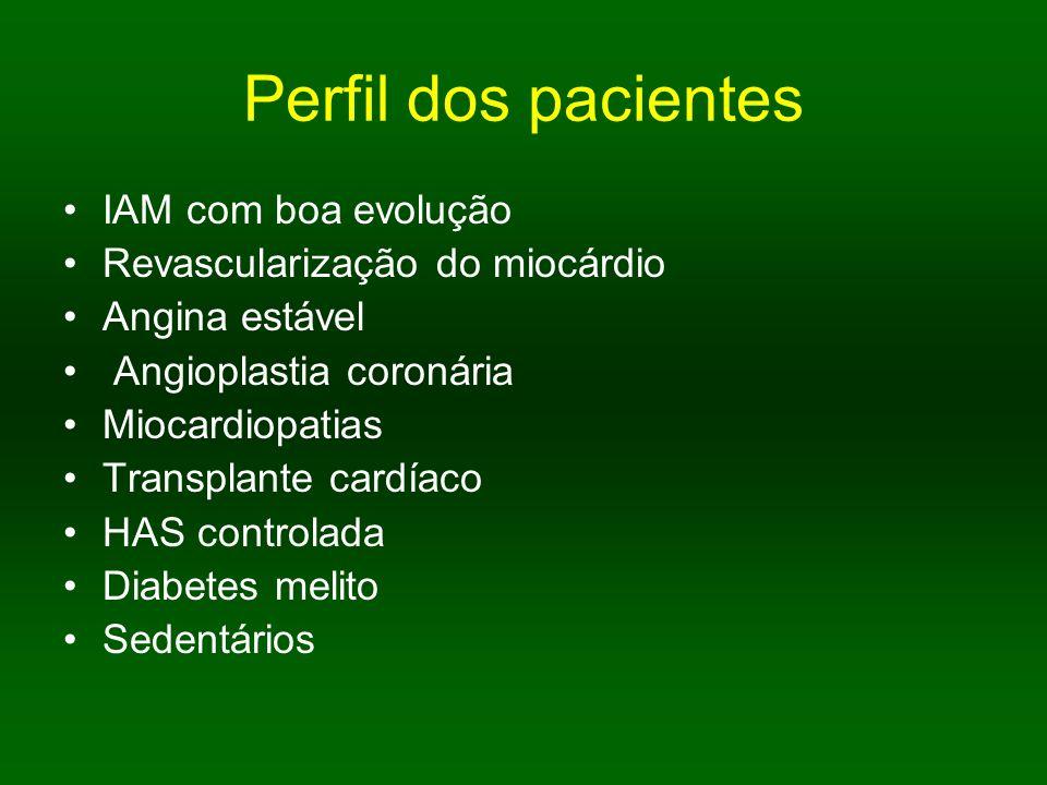 Perfil dos pacientes IAM com boa evolução