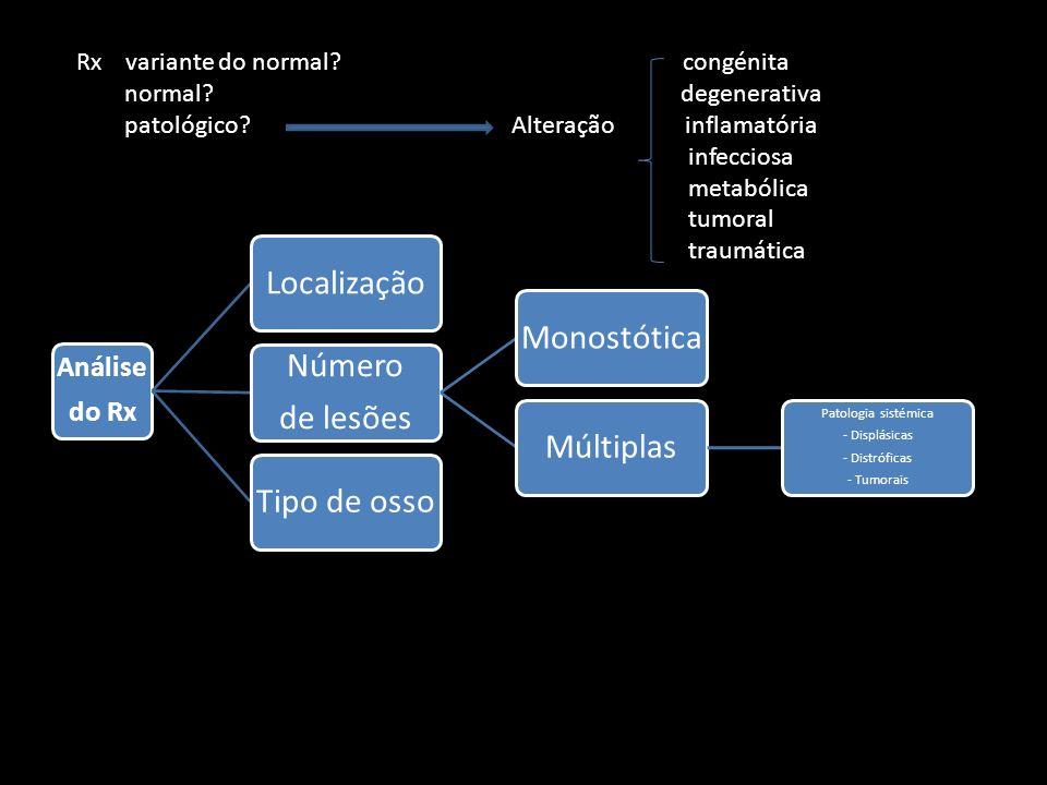 Localização Número de lesões Monostótica Múltiplas Tipo de osso