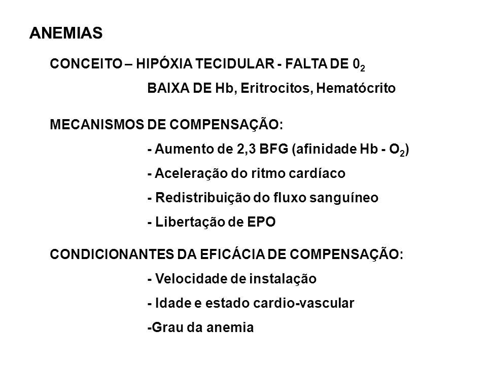 ANEMIAS CONCEITO – HIPÓXIA TECIDULAR - FALTA DE 02