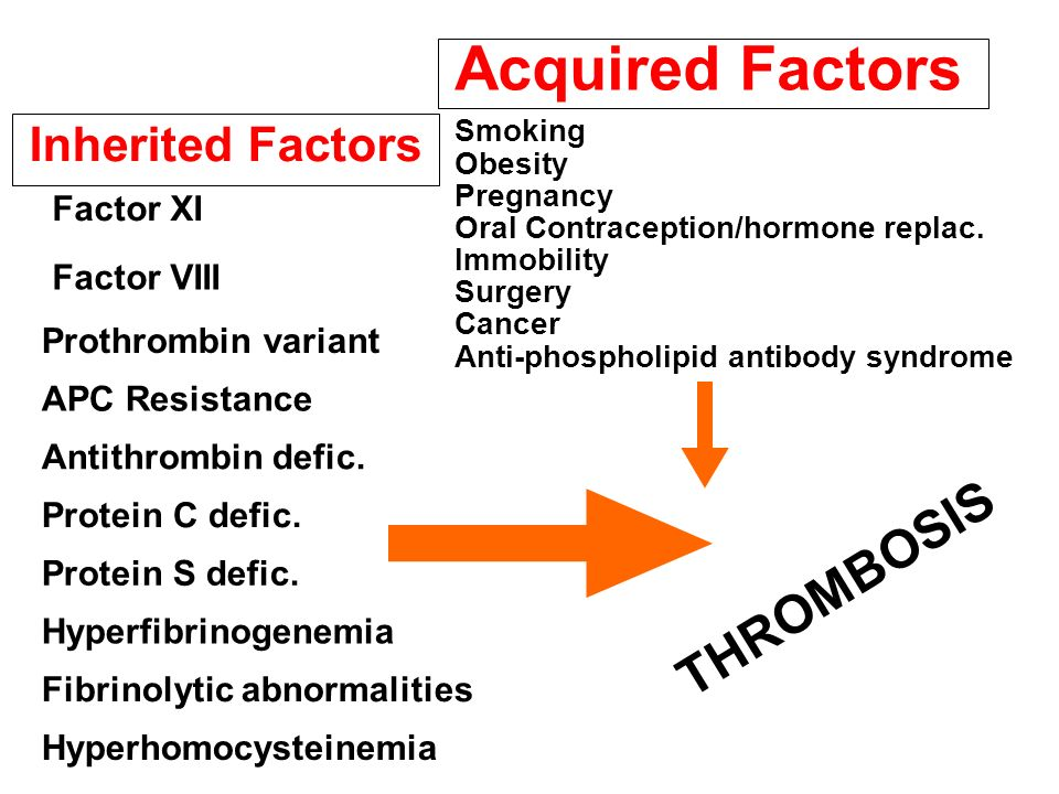 Acquired Factors THROMBOSIS Inherited Factors Factor XI Factor VIII