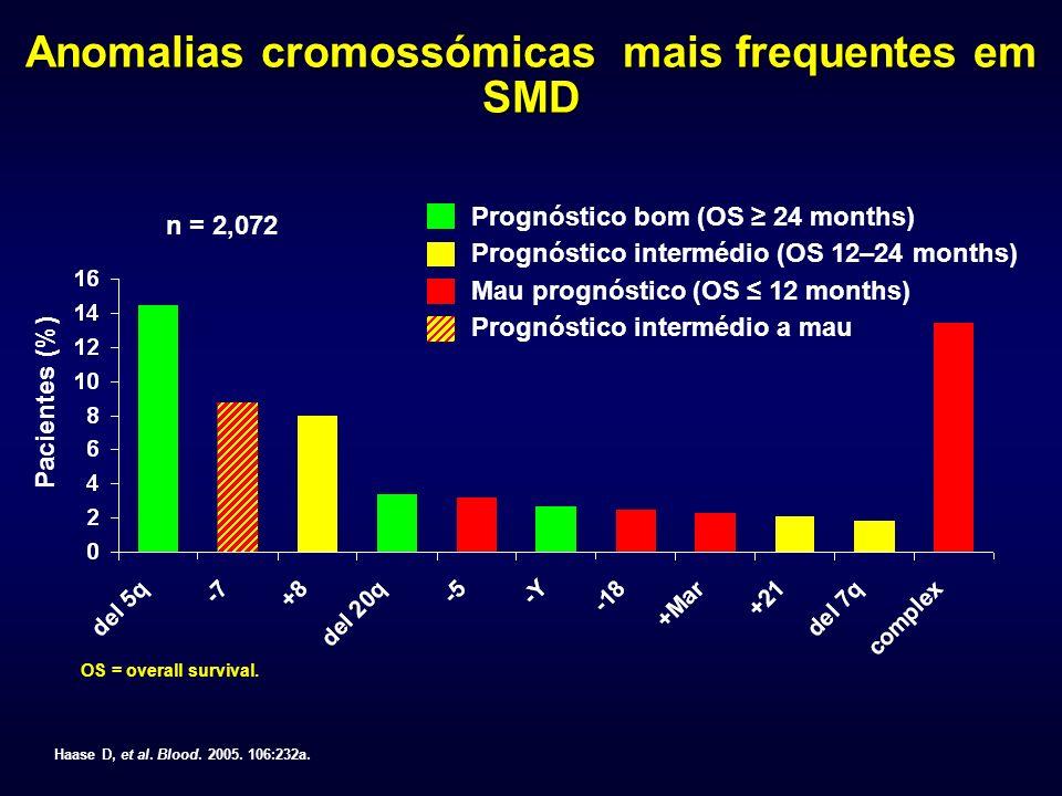 Anomalias cromossómicas mais frequentes em SMD